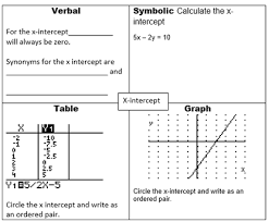 Frayer Frames Frayer Model Waltrip Vocabulary