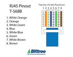 t568b rj45 wiring diagram just another wiring diagram blog • rj45 wiring standards good guide of wiring diagram u2022 rh getescorts pro t568b wiring diagram leviton