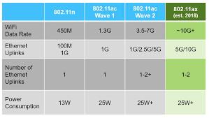 Ieee 802 11ax The New Wifi Standard