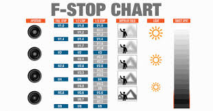 Aperture Distance Chart Infographic F Stop Chart Cheat Sheet For Photographers