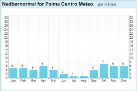 Yr Weather Statistics For Palma Baleares Spain