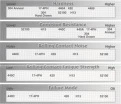 440c Heat Treat Chart Select Stainless Steel For Hardness And Corrosion Resistance