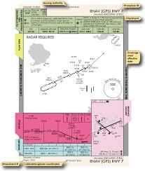 Instrument Flying Handbook Instrument Approach Chart