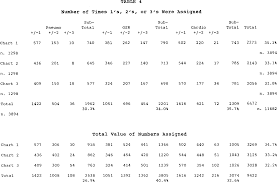 Pdf Numerical Scoring Of Polygraph Charts What Examiners