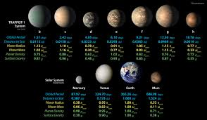 Astronomical Chart Of Stars And Planets Space Images Trappist 1 Planet Lineup Updated Feb 2018