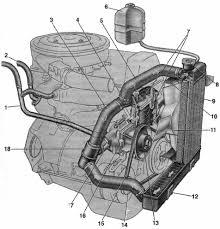 Дипломная работа Анализ системы охлаждения двигателя ВАЗ  Рис 2 Система охлаждения ВАЗ 2106 1 трубка отвода жидкости от радиатора отопителя к жидкостному насосу 2 шланг отвода горячей жидкости из головки