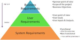 Requirements Gathering For Better User Experience Pt1 - Usability Geek