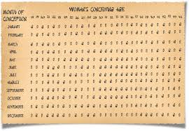 Ancient Chinese Gender Calculator