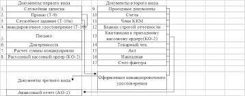 Реферат Учет расчетов с подотчетными лицами all referats com  Рис 1 Схема первичной документации