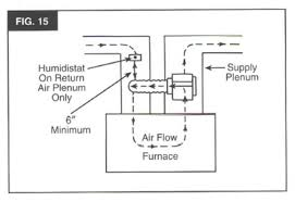 303 14701 users manual kenmore central system humidifiers Humidistat Wiring Diagram do not install humidistat on supply air plenum humidistat must be mounted at least 6\
