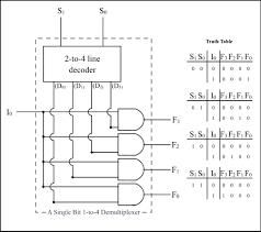 multiplexer digital demultiplexers edit