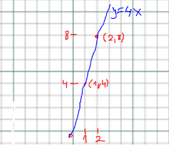 how do you graph y 4x socratic