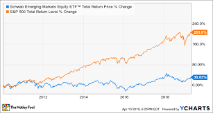 International Stock Index Chart The Top Index Funds For 2019 The Motley Fool