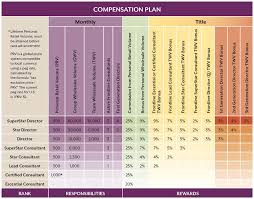 Scentsy Compensation Plan Nowickchilly