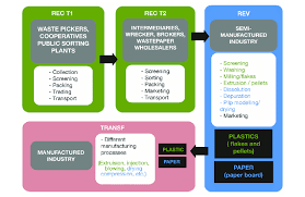 Flowchart Of The Recycling Chain For Plastic And Paper