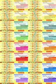 Personality Chart Maker Personality Life Cheats Personality Chart Life Code