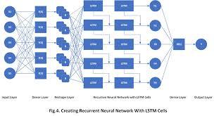Rnn Stock Chart Tensorflow Js Predicting Time Series Using Recurrent Neural