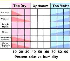 indoor humidity chart summer humidity in house chart bedowntowndaytona com