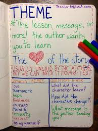 3rd Grade Anchor Charts Writing Process Anchor Charts And Printable 3rd Grade Thoughts