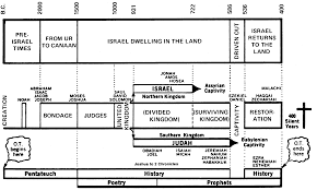Jensen Bible Study Charts Old Testament History Chart Bible In Chronological Order