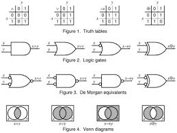 Boolean Venn Diagram Generator Logic Synthesis