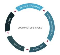 simple ways to increase ltv for an ecommerce businesscustomer lifecycle