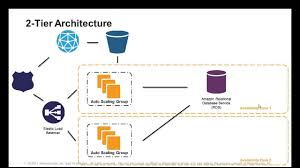 Web Applications Architectures Webinar 2012 7 Steps To Select The Right Architecture For Your Web Application On Aws