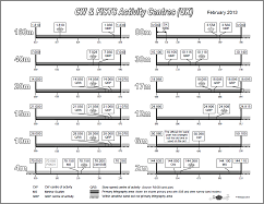 Uk Ham Radio Bands Chart Fists Centre Of Activity Frequencies