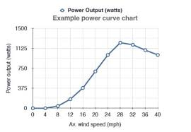 Wind Power Pros And Cons Chart Using A Wind Power Graph To Check Wind Turbine Viability