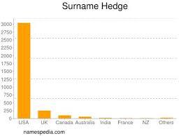 Hedge - betydelsen av namnet och ursprung