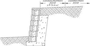 Small Picture Specifications for Modular Segmental Retaining Walls Allan Block