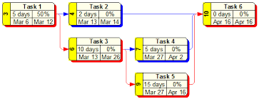 Critical Path Charts Wbs Schedule Pro Network Charts Dependency Diagrams Pert