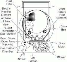 amana electric dryer wiring diagram wiring diagram liance411 repair parts liance s schematic
