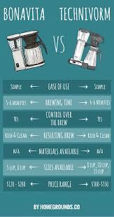 technivorm vs bonavita. Interesting Technivorm Bonavita Vs Technivorm  2 Great Drip Coffee Makers Go Head To Head  On Vs F