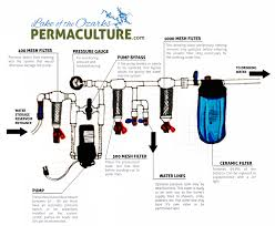 Home Water Treatment Systems Lake Water Filtration Systems Diagram How Often Do You Need To