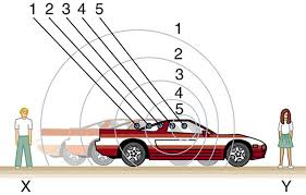 two observers x and y are standing at two ends of a road a car sounds emitted by a source moving