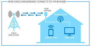 what is wireless broadband ionica fast reliable wireless the main difference between wireless broadband and wired broadband such as adsl vdsl and fibre is the method used to connect from your home router out to