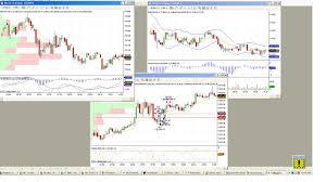 E Mini Futures Trading Software Emini Trading Mini Trading