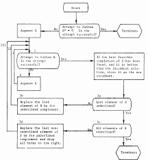 Integer Flow Chart Figure 1 From Integer Programming By Implicit Enumeration