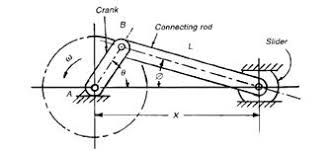 Rotational To Linear Motion Major Magdalene Project Org