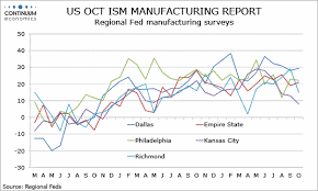 Forex Analysis Preview Due 1 Nov Us Oct Ism