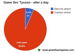 Game Dev Chart Game Dev Tycoon Ryan Markel