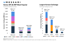Bitcoin regulation in south korea. Ripple Is South Korea S Most Popular Cryptocurrency But Xrp Price Stays Pressured Forex Crunch