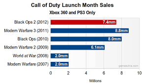 Call Of Duty Sales Chart Call Of Duty Black Ops 2 Sales Dont Point To Franchises
