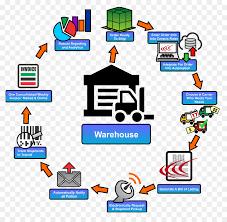 Design Of Supply Chain Systems Graphic Design Icon