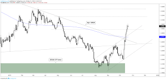 C More Charts Us Dollar Charts Gbp Usd Usd Cad Aud Usd More