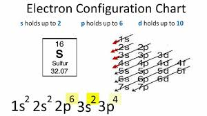 Electronic Configuration Chart Of Elements Electron Configuration For Sulfur S