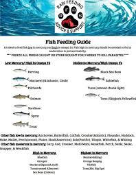 Raw Feeding Chart For Puppies Fish Feeding Guide Raw Feeding Advice And Support Raw