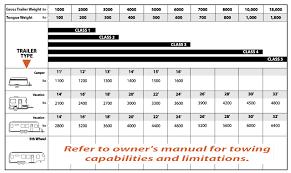 Truck Weight Chart Truck Comparison Truck Comparison Chart 2017
