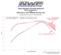 Nwp Charts My Nwp 75mm Throttle Body Upgrade Review Page 2 My350z